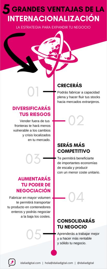 Las 5 grandes ventajas de la internacionalización de empresas