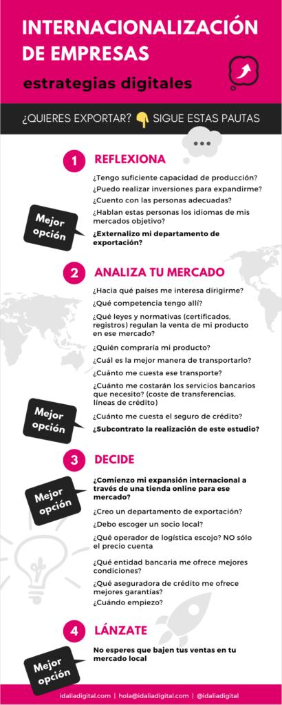 La internacionalización digital de empresas